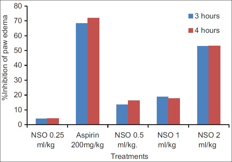 Figure 2: Bar diagram showing the percentage (%) inhibition of paw edema of NSO and aspirin on carrageenan-induced hind paw edema