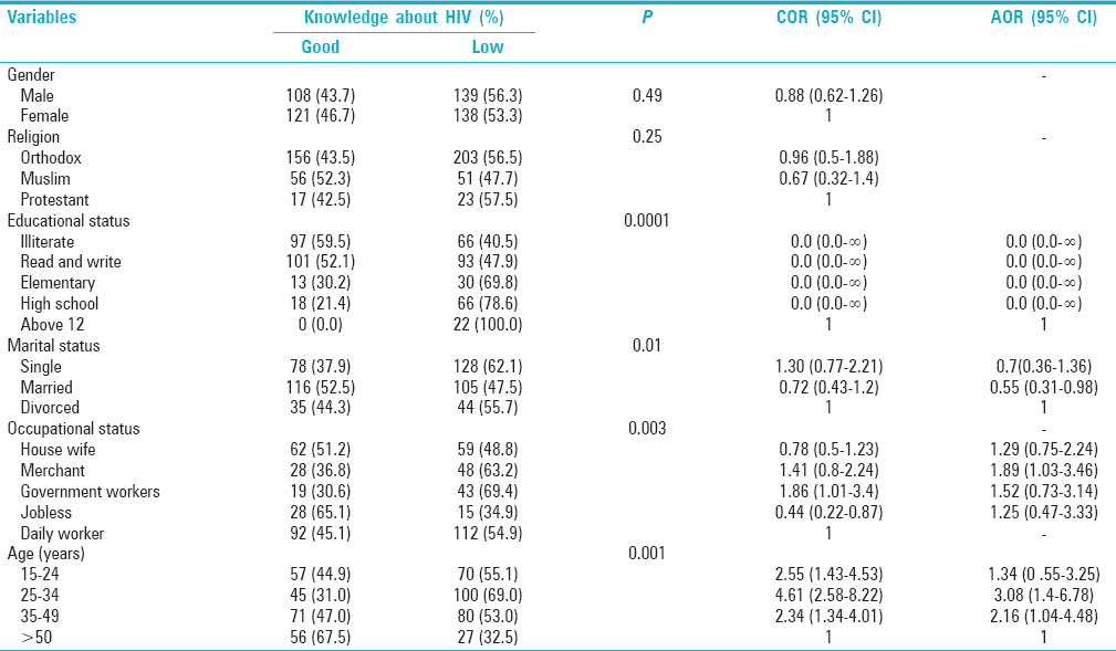 Table 3: Association of TB suspects sociodemographic characteristics with knowledge about HIV in Addis Ababa, Ethiopia, June, 2009 (<i>n</i>=506)