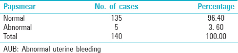 Table 5: Papsmear findings in AUB cases
