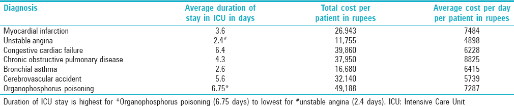 Table 2: Average length of stay of the patient in Intensive Care Unit and average cost per patient per day in Intensive Care Unit stay