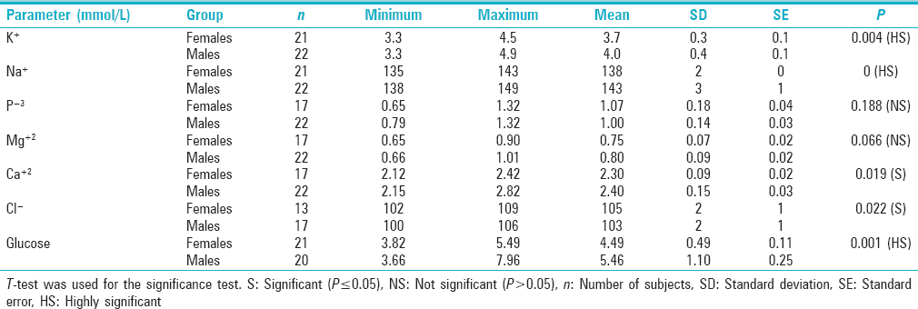 Levels of some electrolytes and glucose in Saudi water pipe