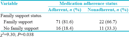 Table 3: Association between family support and medication adherence among the study participants