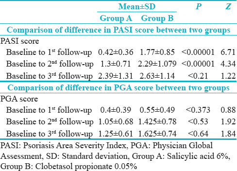 Table 3: Comparison of difference in Psoriasis Area Severity Index and Physician Global Assessment scores between two groups at each follow-up visit