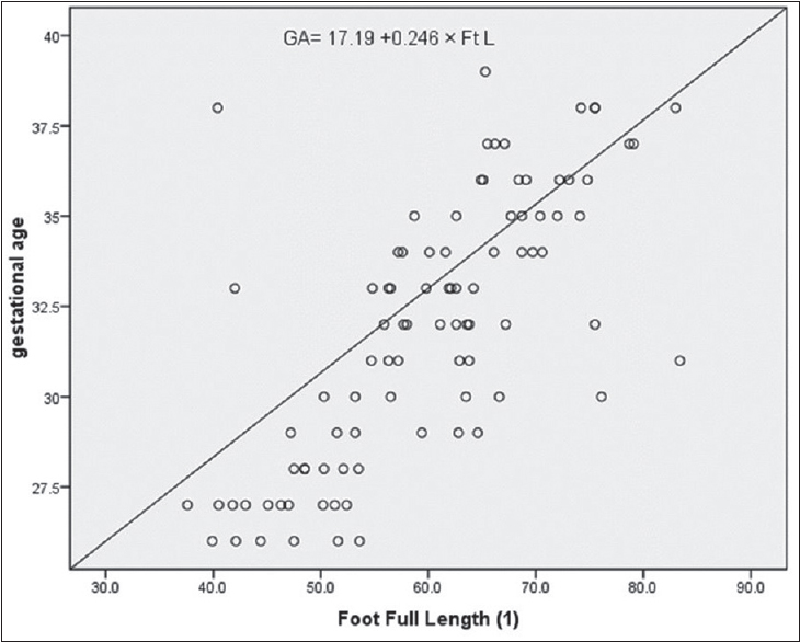 Figure 1: Correlation of fetal foot length with gestational age