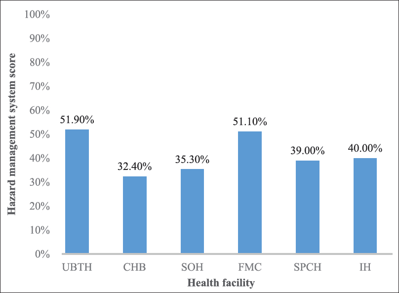 Figure 1: Percentage rating of the hazard management system in the studied hospital laundries