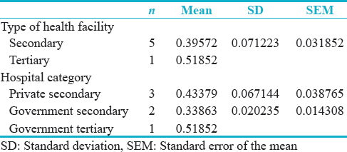 Table 3: Descriptive statistics for percentage rating of the hazard management system