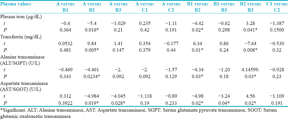 Table 2: Comparative analysis of the mean and standard deviation of plasma values of plasma iron (μg/dL), transferrin mg/dL), alanine transaminase/serum glutamate pyruvate transaminase (U/L), and aspartate transaminase/ serum glutamic oxaloacetic transaminase (U/L) obtained from the rabbits