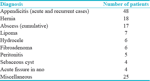 Table 1: Describing the diagnosis in study participants who underwent surgical procedures