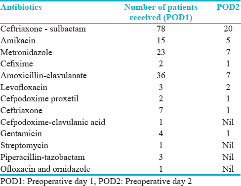 Table 3: The preoperative antibiotics given for patients before surgery