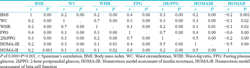 Table 3: Spearman's correlation of obesity indices and laboratory results