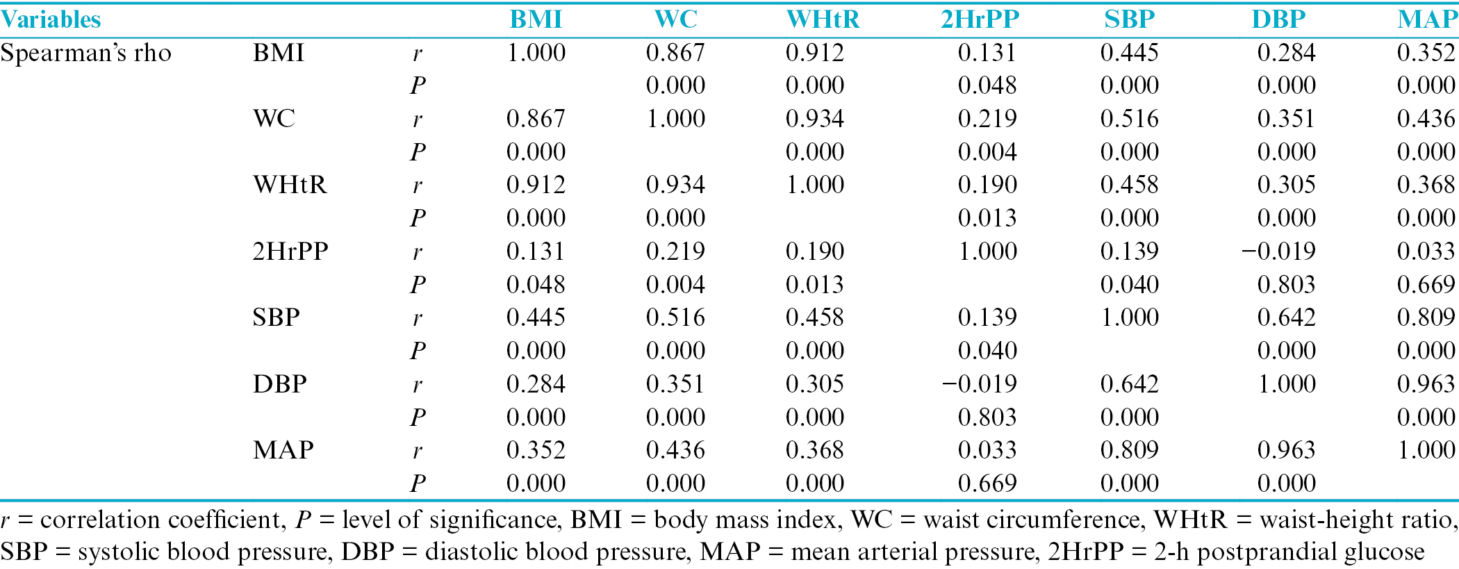 Table 8: Spearman rank correlation coefficient of clinical variables and plasma glucose among participants