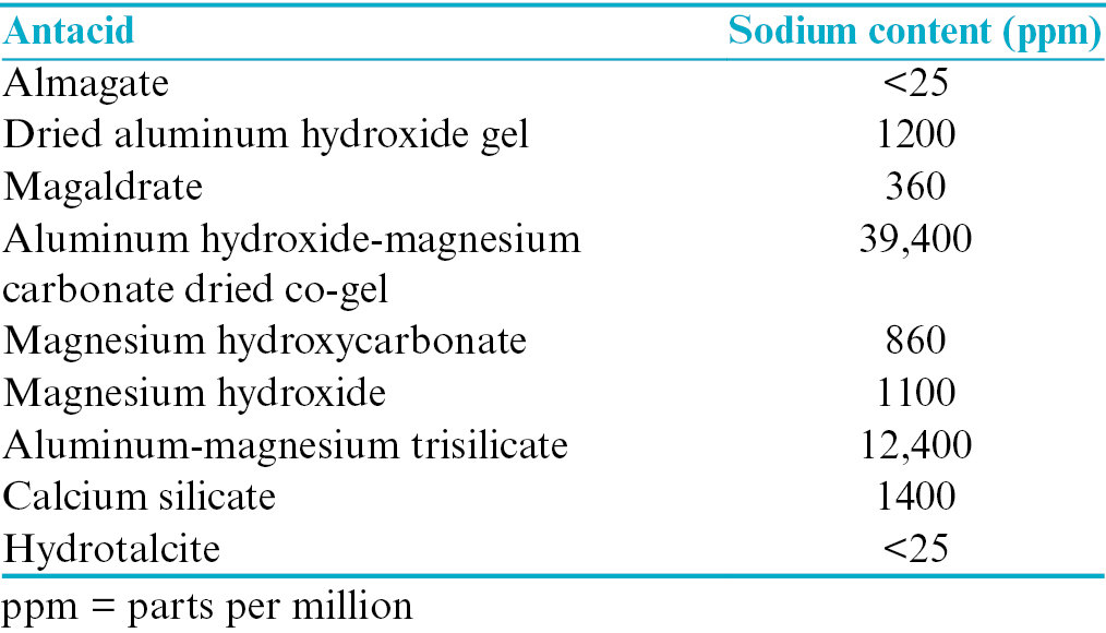 Table 5: Sodium content in different antacids